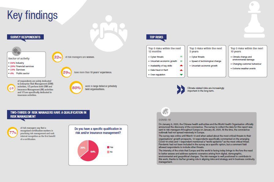 FERMA European Risk Manager Report 2020 key findings